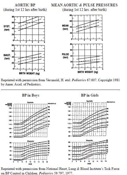 Infant Blood Pressure Chart Forzanathandedecker