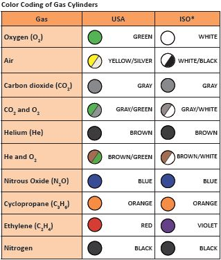 Color Coding Of Gas Cylinders